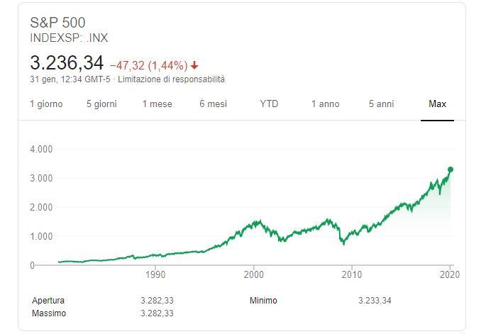 S&P 500 VS portafoglio fondomarianna a 5 anni: 55% vs 110%